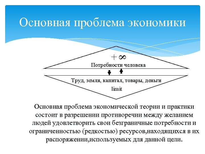 Основная проблема экономики 8 8 + Потребности человека Труд, земля, капитал, товары, деньги limit