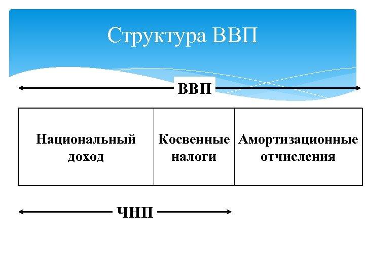 Структура ВВП Национальный доход ЧНП Косвенные Амортизационные налоги отчисления