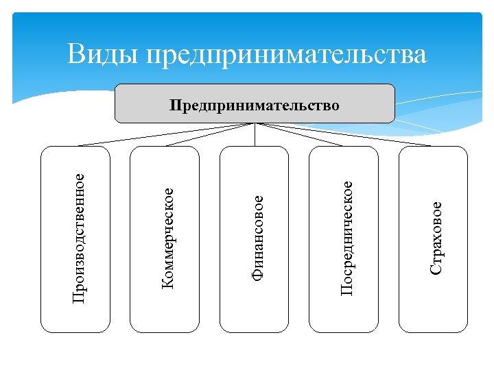 Страховое Посредническое Финансовое Коммерческое Производственное Виды предпринимательства Предпринимательство