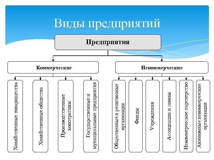 Автономные некоммерческие организации Некоммерческое партнерство Ассоциации и союзы Коммерческие Учреждения Фонды Общественные и религиозные