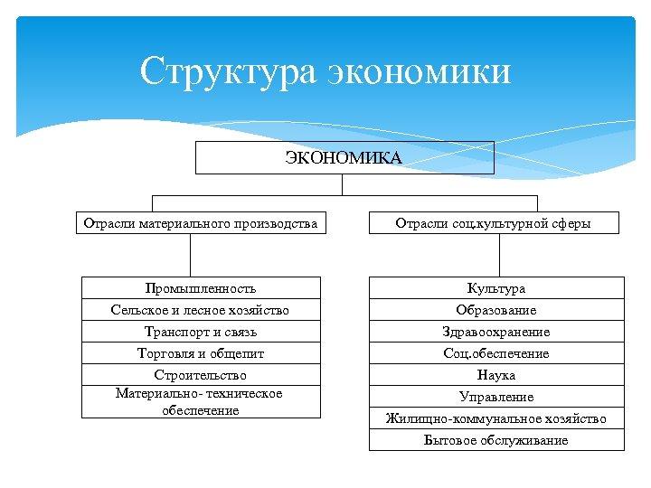 Структура экономики ЭКОНОМИКА Отрасли материального производства Отрасли соц. культурной сферы Промышленность Сельское и лесное