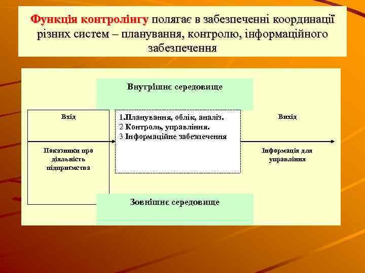 Функція контролінгу полягає в забезпеченні координації різних систем – планування, контролю, інформаційного забезпечення Внутрішнє