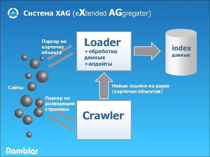 Система XAG (e. Xtended AGgregator) Парсер на карточку объекта Loader +обработка данных +апдейты Новые