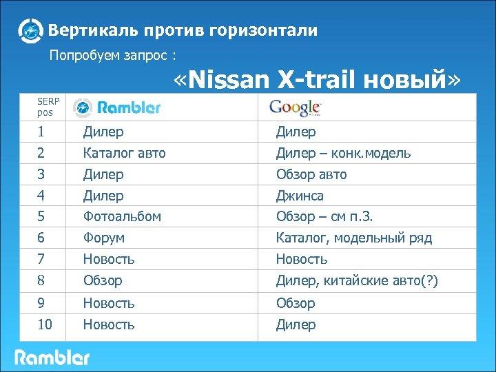 Вертикаль против горизонтали Попробуем запрос : «Nissan X-trail новый» Google SERP pos 1 Дилер