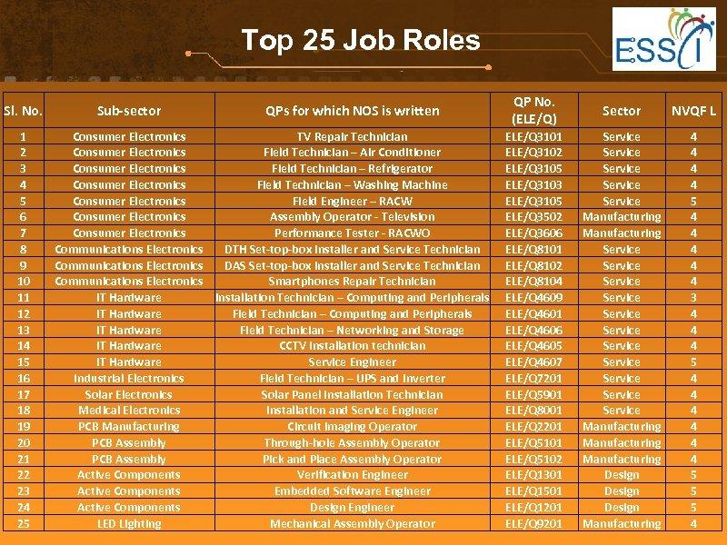 Top 25 Job Roles Sl. No. 1 2 3 4 5 6 7 8