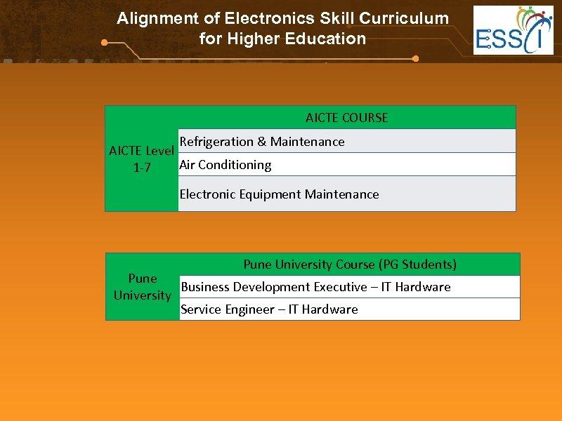 Alignment of Electronics Skill Curriculum for Higher Education AICTE COURSE Refrigeration & Maintenance AICTE