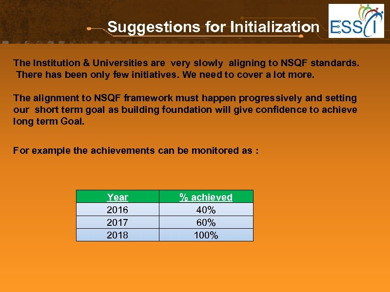 Suggestions for Initialization The Institution & Universities are very slowly aligning to NSQF standards.