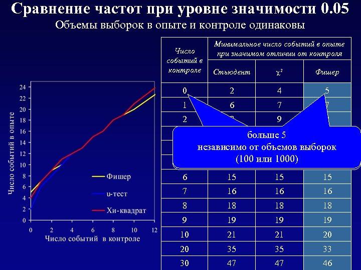 Сравнение частот при уровне значимости 0. 05 Объемы выборок в опыте и контроле одинаковы