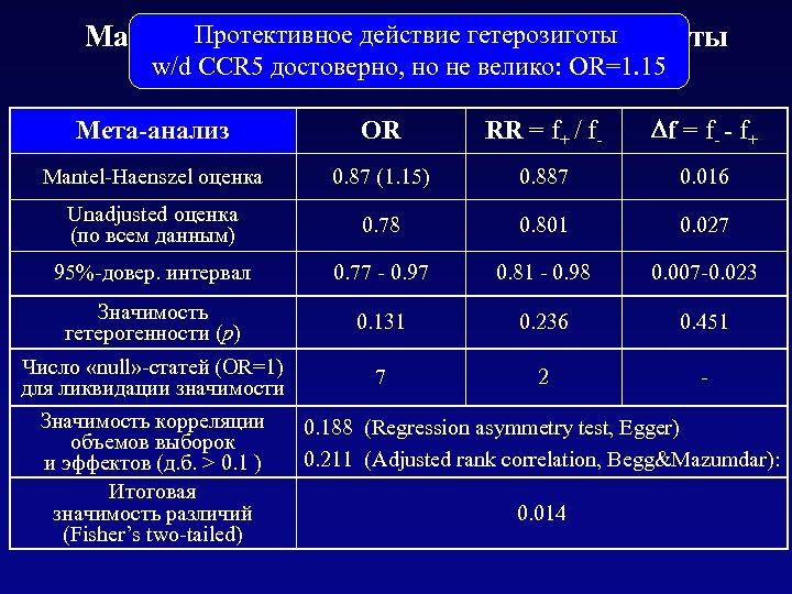 Протективное with Win. Pepi: результаты Mantel-Haenszel testдействие гетерозиготы w/d CCR 5 достоверно, но не