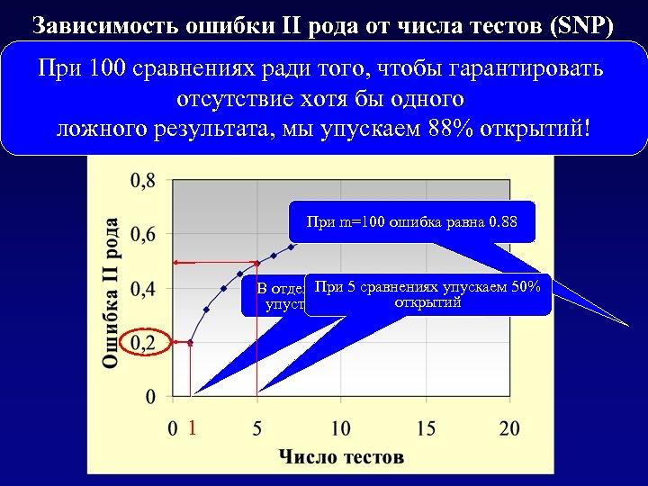 Зависимость ошибки II рода от числа тестов (SNP) при использовании поправки Бонферрони При 100