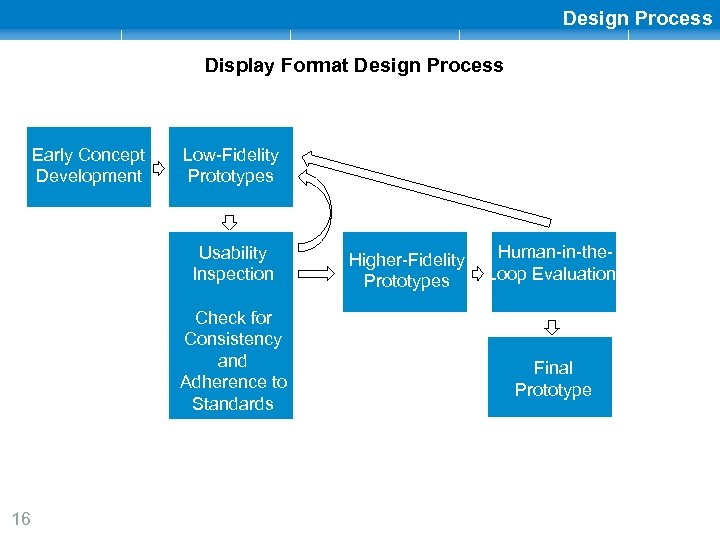 Design Process Display Format Design Process Early Concept Development Low-Fidelity Prototypes Usability Inspection Check