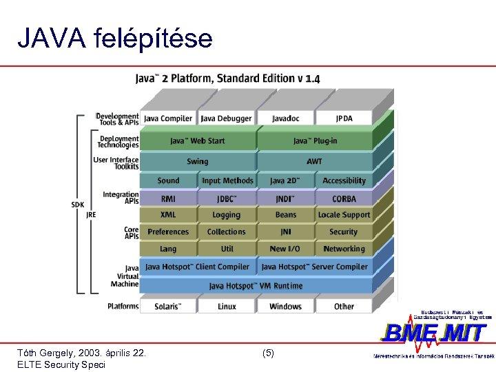JAVA felépítése Tóth Gergely, 2003. április 22. ELTE Security Speci (5)