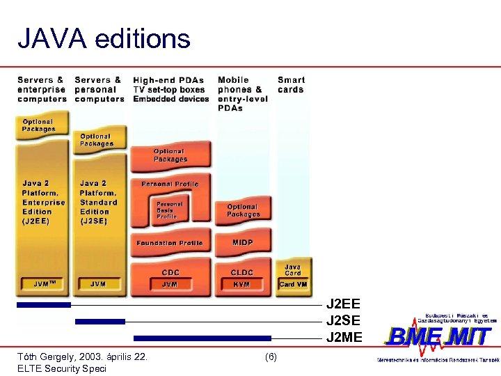 JAVA editions J 2 EE J 2 SE J 2 ME Tóth Gergely, 2003.