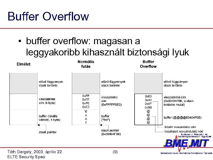 Buffer Overflow • buffer overflow: magasan a leggyakoribb kihasznált biztonsági lyuk Tóth Gergely, 2003.