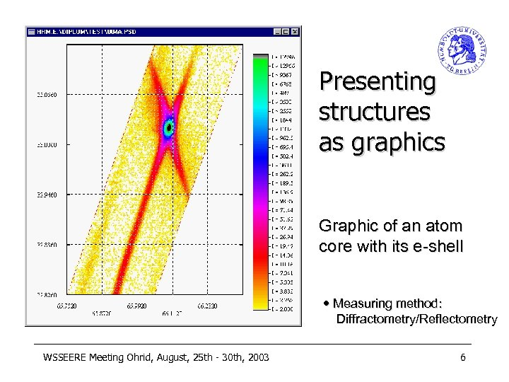 Presenting structures as graphics Graphic of an atom core with its e-shell Measuring method: