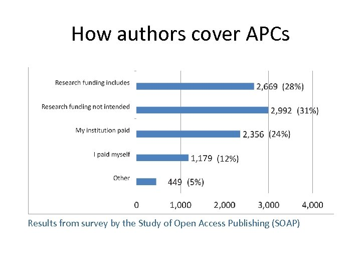 How authors cover APCs Results from survey by the Study of Open Access Publishing