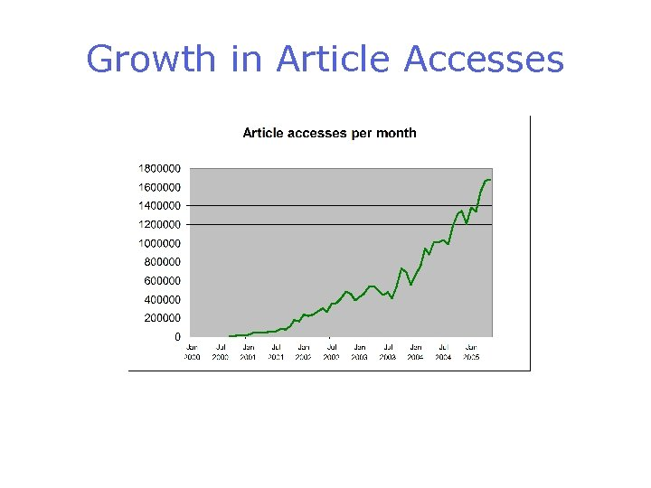 Growth in Article Accesses