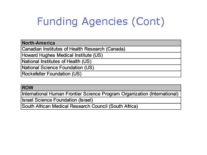 Funding Agencies (Cont)