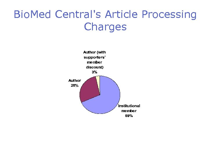 Bio. Med Central's Article Processing Charges