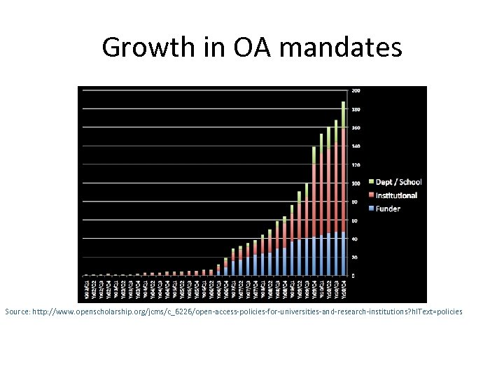 Growth in OA mandates Source: http: //www. openscholarship. org/jcms/c_6226/open-access-policies-for-universities-and-research-institutions? hl. Text=policies