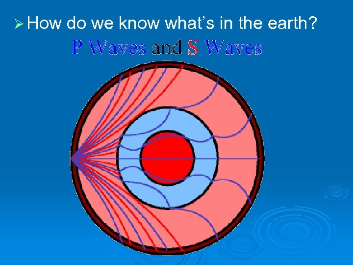 Ø How do we know what's in the earth?