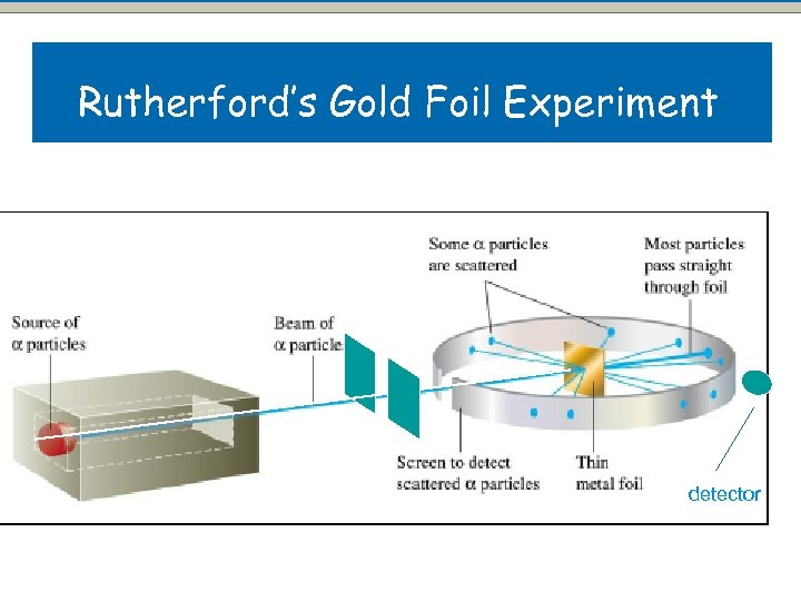 Rutherford's Gold Foil Experiment detector