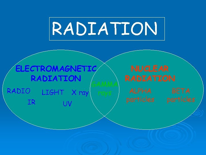 RADIATION ELECTROMAGNETIC RADIATION RADIO IR LIGHT GAMMA X rays UV NUCLEAR RADIATION ALPHA particles
