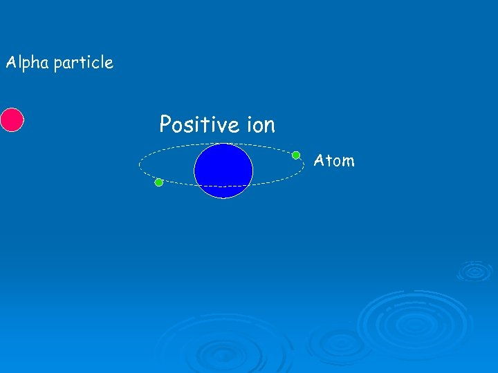 Alpha particle Positive ion Atom