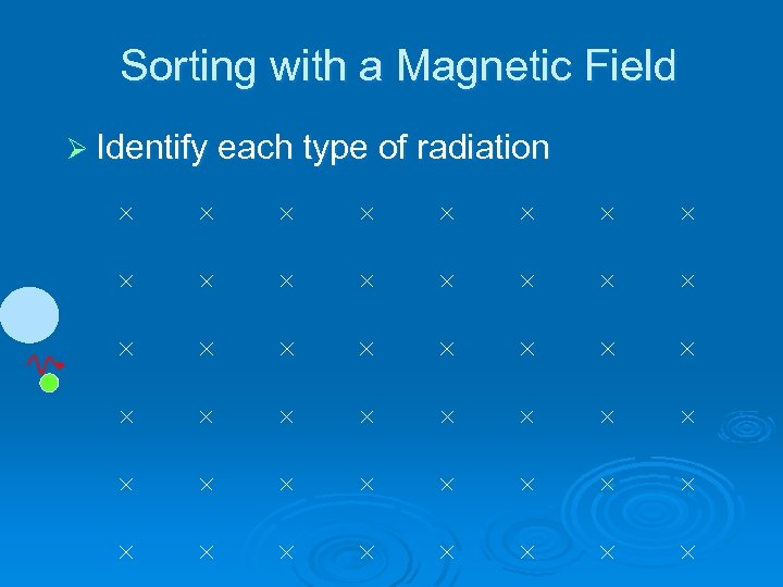 Sorting with a Magnetic Field Ø Identify each type of radiation