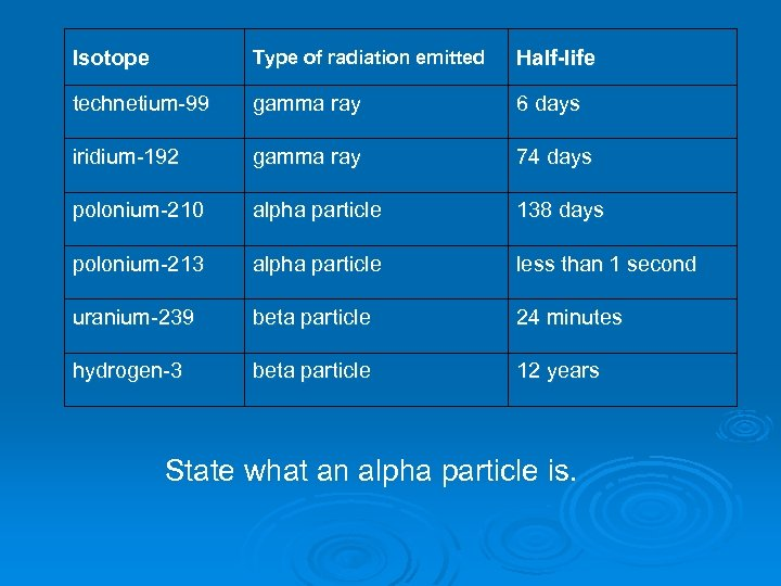 Isotope Type of radiation emitted Half-life technetium-99 gamma ray 6 days iridium-192 gamma ray