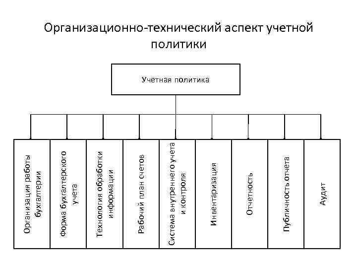 Аудит Публичность отчета Отчетность Инвентаризация Система внутреннего учета и контроля Рабочий план счетов Технология