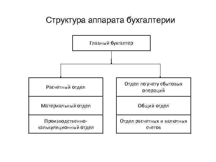 Структура аппарата бухгалтерии Главный бухгалтер Расчетный отдел Отдел по учету сбытовых операций Материальный отдел