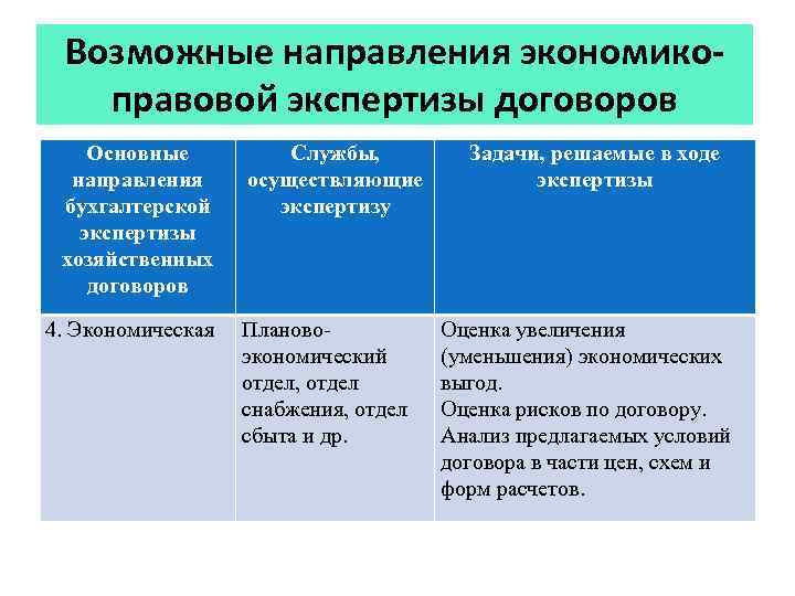 Возможные направления экономикоправовой экспертизы договоров Основные направления бухгалтерской экспертизы хозяйственных договоров 4. Экономическая Службы,