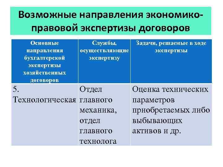 Возможные направления экономикоправовой экспертизы договоров Основные направления бухгалтерской экспертизы хозяйственных договоров Службы, осуществляющие экспертизу