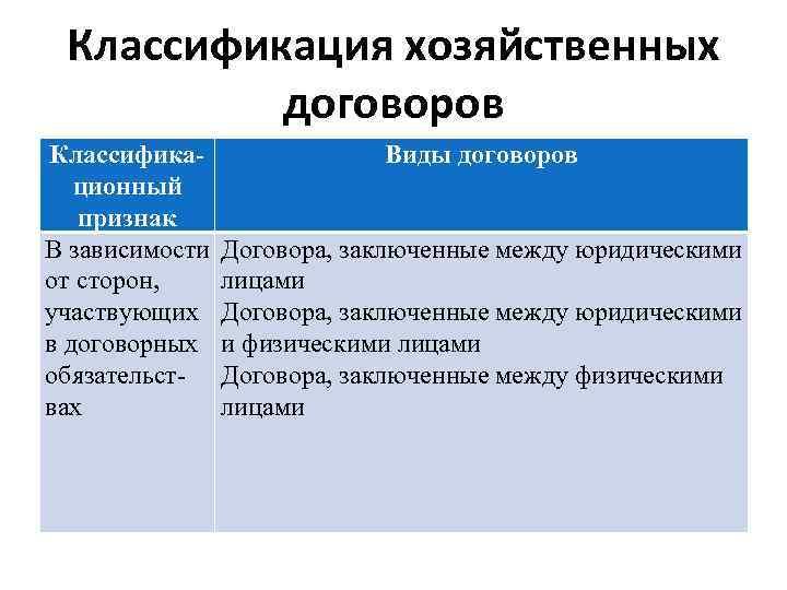 Классификация хозяйственных договоров Классификационный признак В зависимости от сторон, участвующих в договорных обязательствах Виды