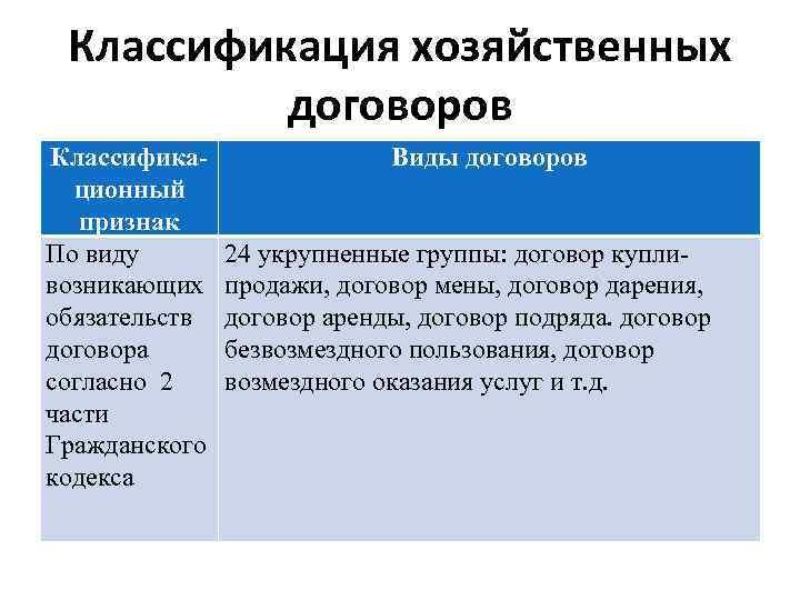 Классификация хозяйственных договоров Классификационный признак По виду возникающих обязательств договора согласно 2 части Гражданского