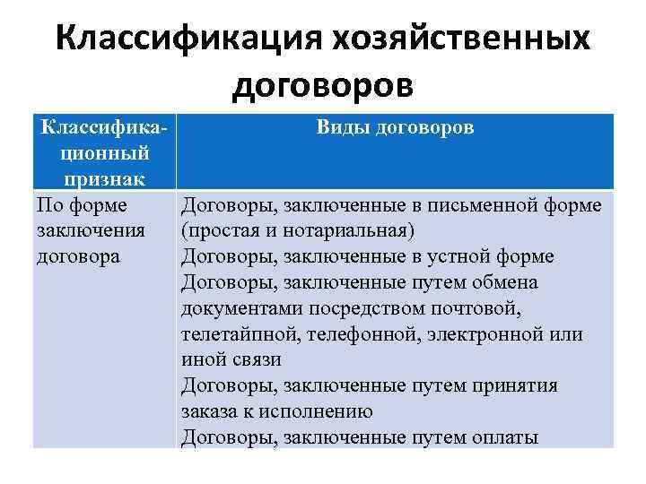 Классификация хозяйственных договоров Классифика. Виды договоров ционный признак По форме Договоры, заключенные в письменной