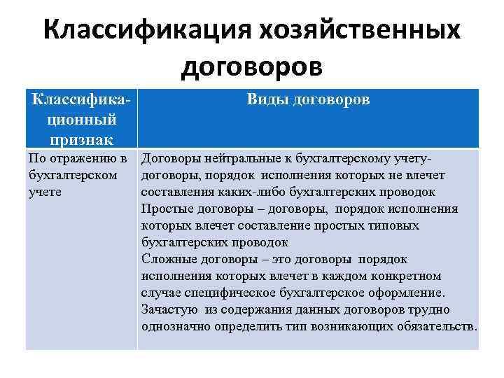 Классификация хозяйственных договоров Классификационный признак Виды договоров По отражению в бухгалтерском учете Договоры нейтральные