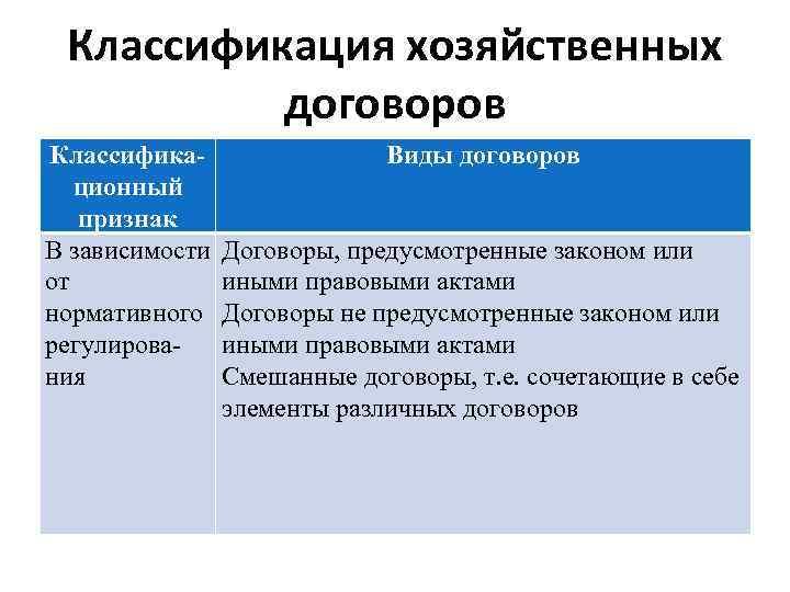 Классификация хозяйственных договоров Классификационный признак В зависимости от нормативного регулирования Виды договоров Договоры, предусмотренные