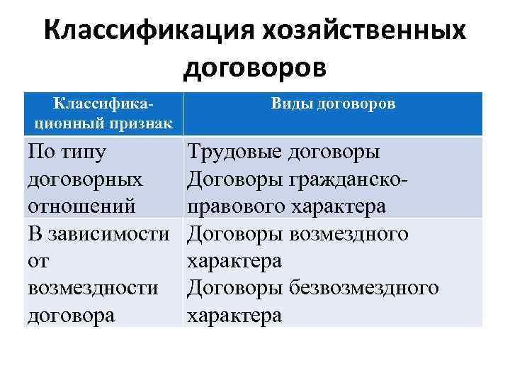 Классификация хозяйственных договоров Классификационный признак По типу договорных отношений В зависимости от возмездности договора