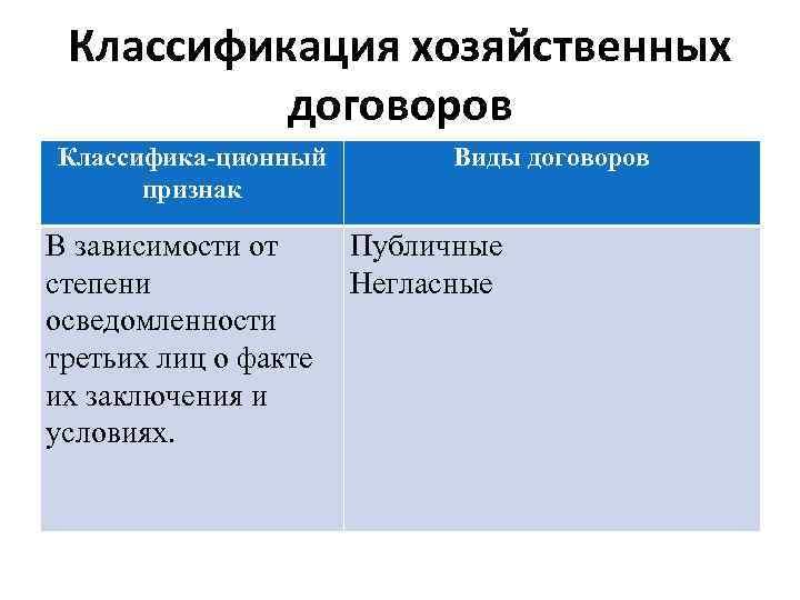 Классификация хозяйственных договоров Классифика-ционный признак В зависимости от степени осведомленности третьих лиц о факте