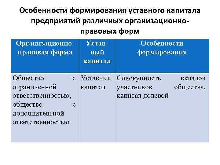 Особенности формирования уставного капитала предприятий различных организационноправовых форм Организационноправовая форма Уставный капитал Особенности формирования