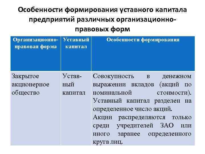 Особенности формирования уставного капитала предприятий различных организационноправовых форм Организационно- Уставный правовая форма капитал Закрытое