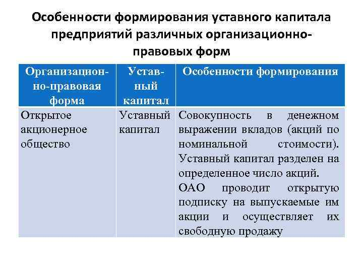 Особенности формирования уставного капитала предприятий различных организационноправовых форм Организацион. Устав- Особенности формирования но-правовая ный