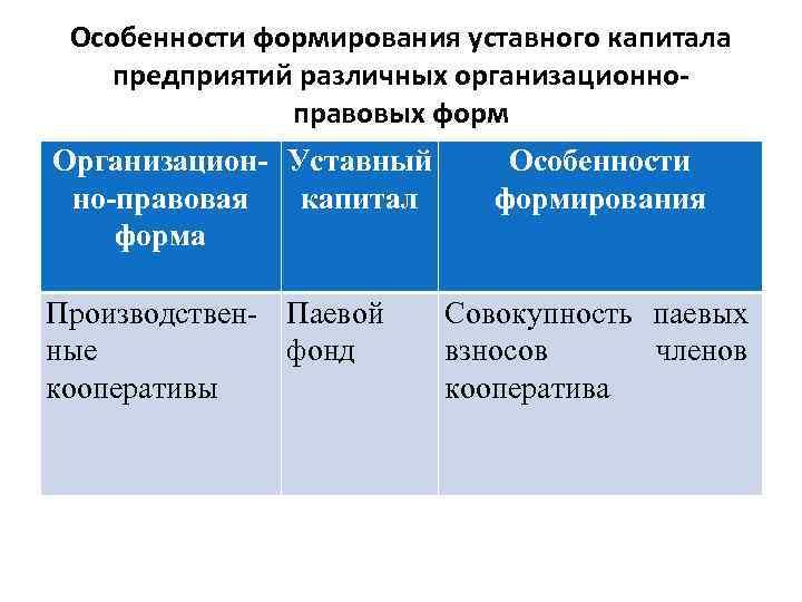 Особенности формирования уставного капитала предприятий различных организационноправовых форм Организацион- Уставный но-правовая капитал форма Производствен-