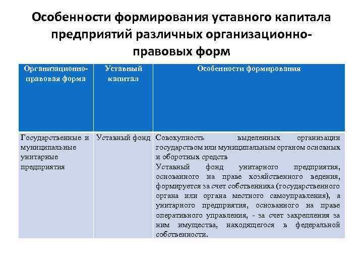 Особенности формирования уставного капитала предприятий различных организационноправовых форм Организационноправовая форма Уставный капитал Государственные и