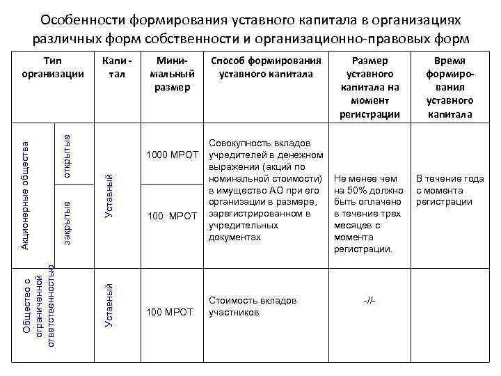 Особенности формирования уставного капитала в организациях различных форм собственности и организационно-правовых форм Минимальный размер