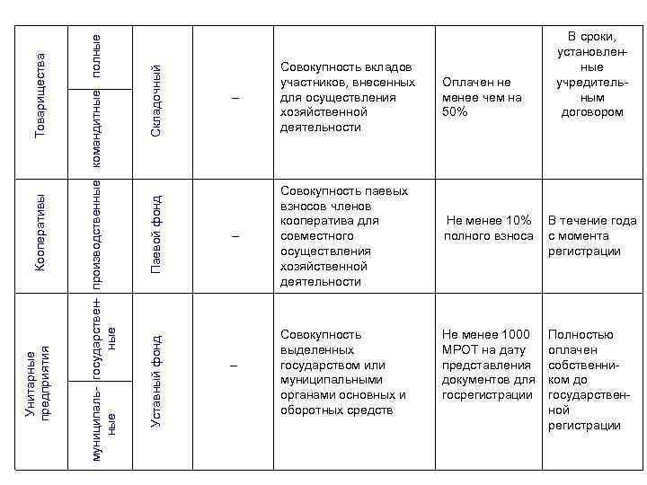 Складочный Паевой фонд Уставный фонд муниципаль- государствен- производственные командитные полные ные Товарищества Кооперативы Унитарные