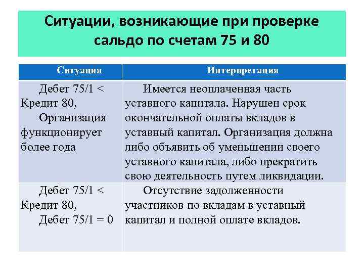 Ситуации, возникающие при проверке сальдо по счетам 75 и 80 Ситуация Дебет 75/1 <