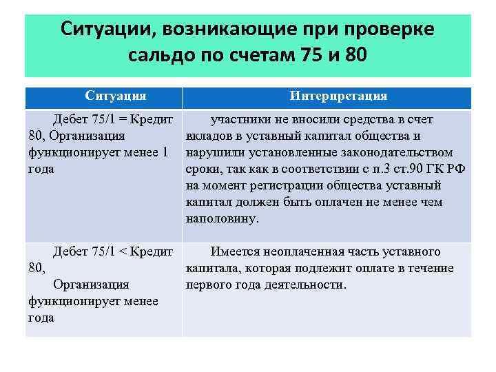 Ситуации, возникающие при проверке сальдо по счетам 75 и 80 Ситуация Интерпретация Дебет 75/1